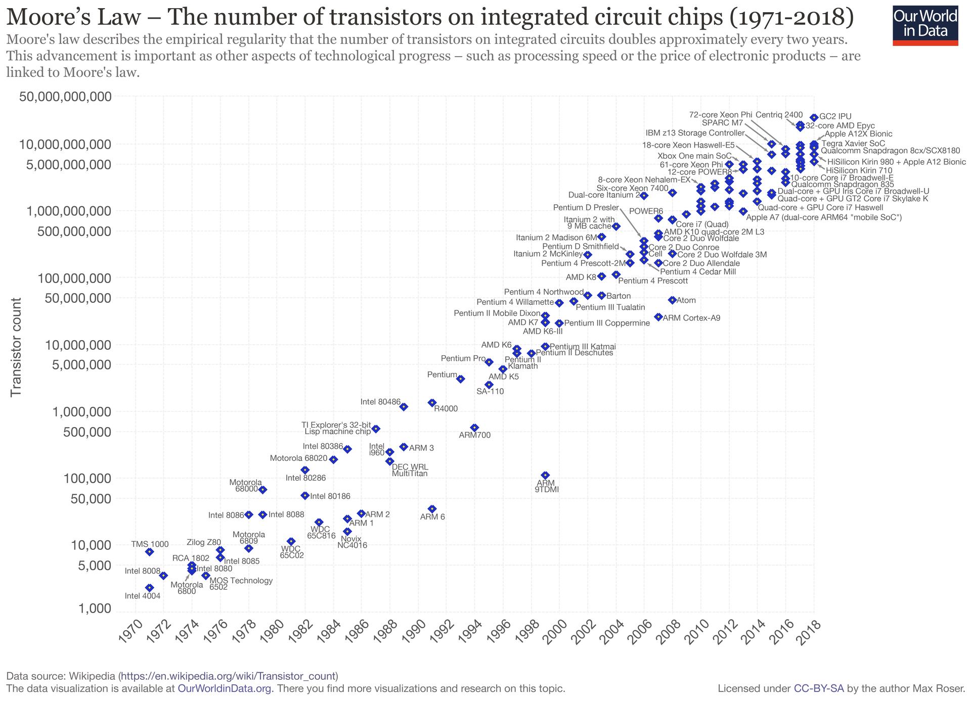 Grafik von Max Roser URL: https://ourworldindata.org/uploads/2019/05/Transistor-Count-over-time-to-2018.png (CC BY SA)