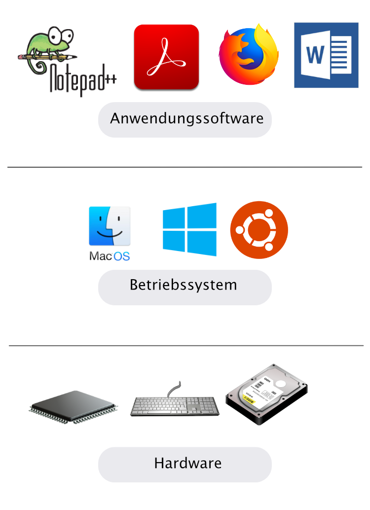 Eine Übersicht von Software, Betriebssystem und Hardware