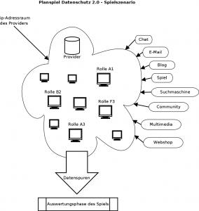 Spielprinzip Planspiel Datenschutz